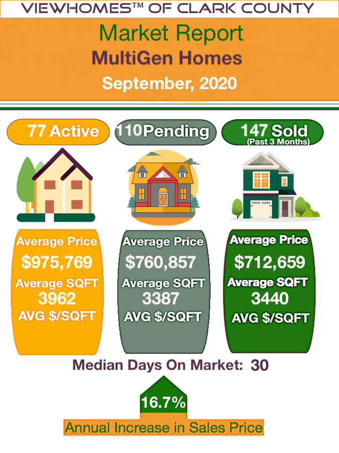 MultiGen Homes Market Report