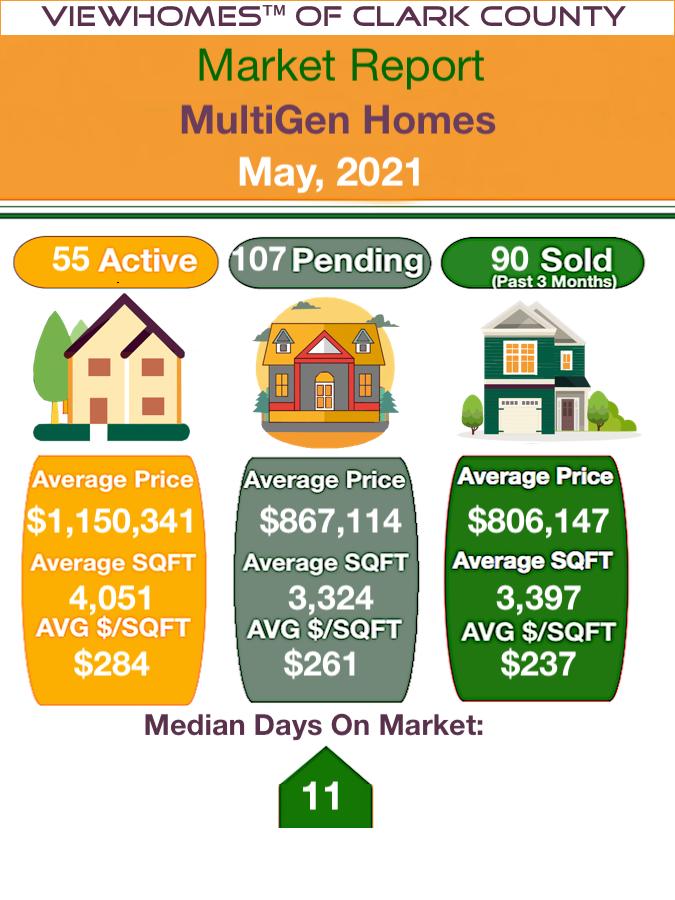 Multigen homes for sale